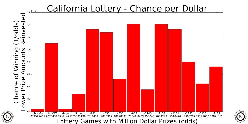 how does 2nd chance ca lottery workout strategy