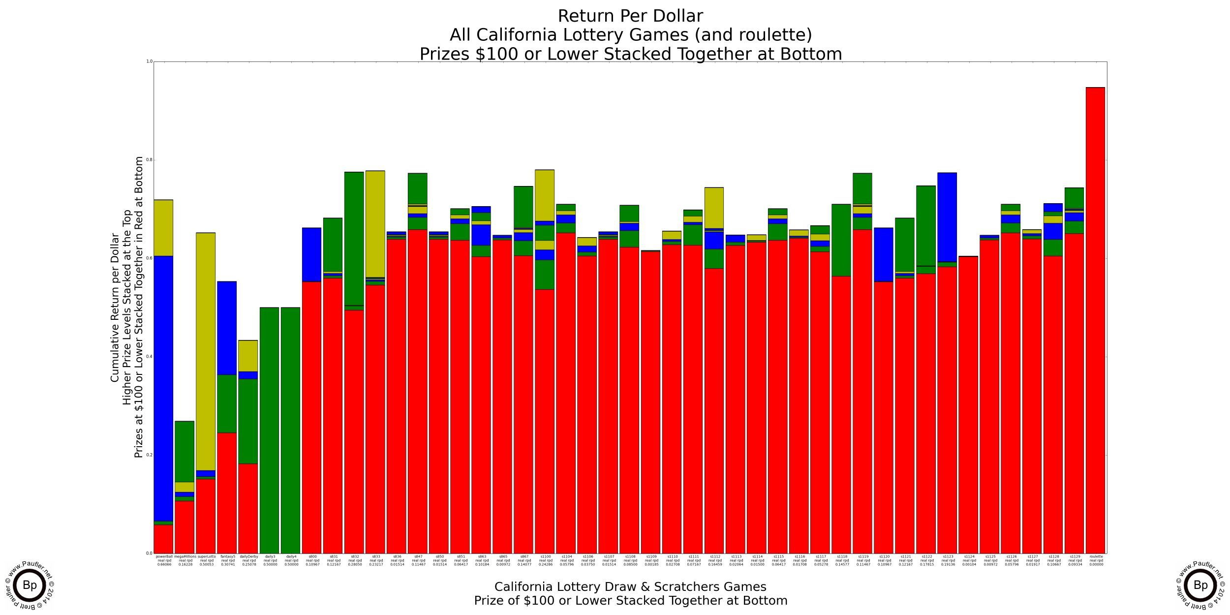 California Lottery Game Play Analysis - May the Best Game Win